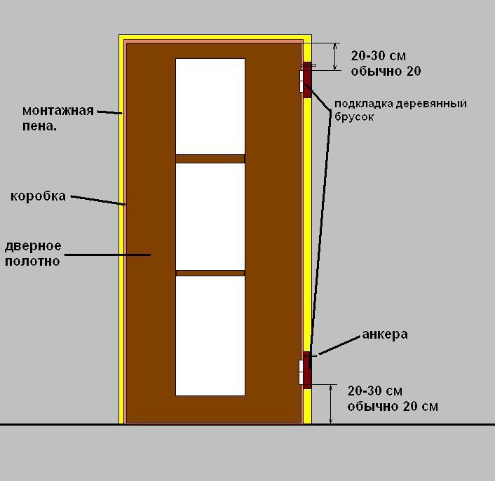 Установка межкомнатной двери своими руками видео с добором